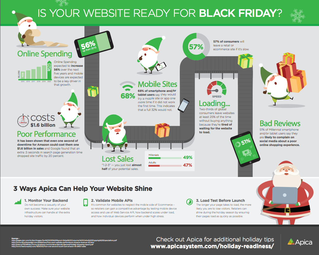 Is Your Company S Website Ready For Black Friday Infographic