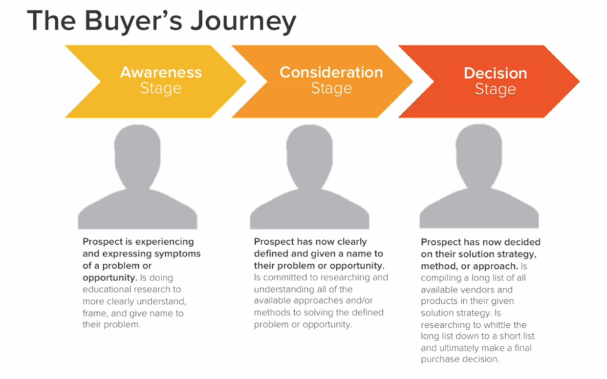 What Is the Buyer's Journey? | IMPACT