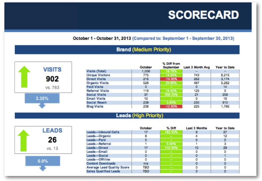 What Goes On A Marketing Scorecard Evaluating Marketing