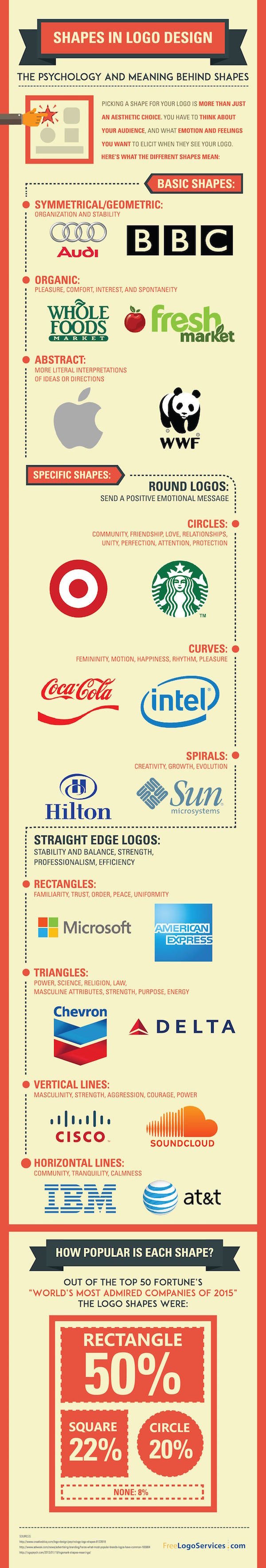 The Psychological Meaning Of Shapes In Logo Design Infographic