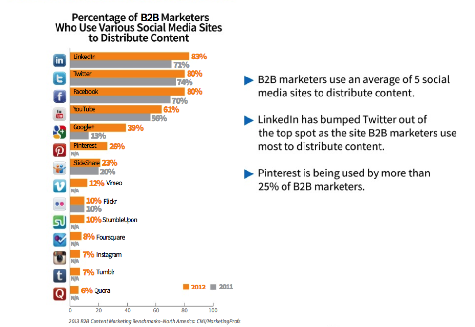 slideshare_b2b_lead_generation.png