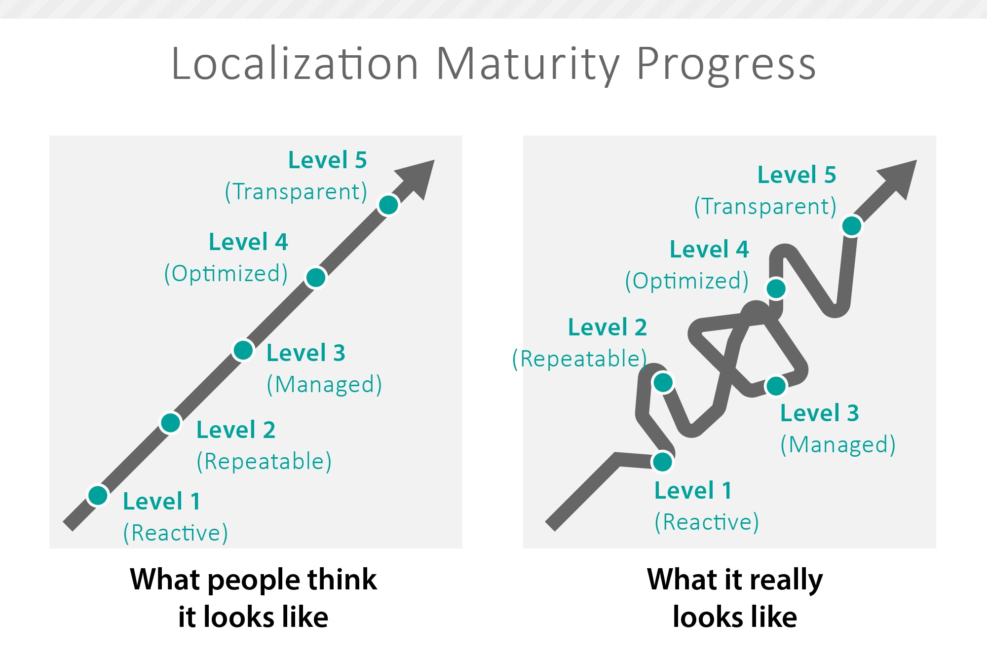 Shuffle between localization maturity levels