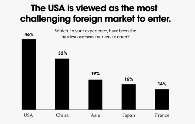 British companies viewed America as one of the most challenging foreign markets