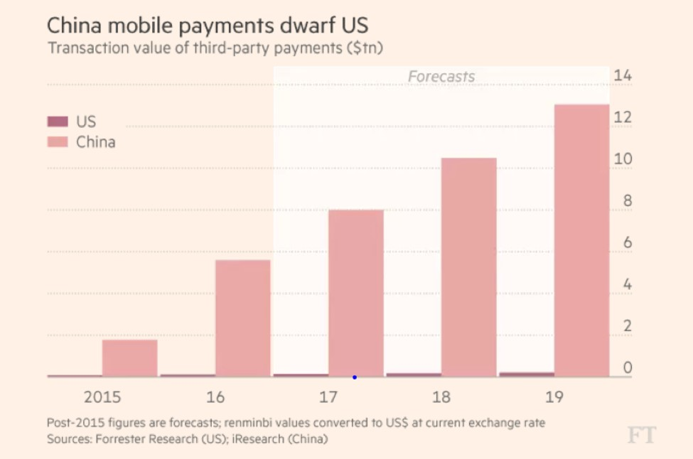 China mobile payments dwarf the US