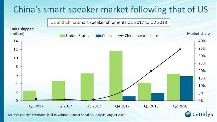 Chinas Smart Speaker Market