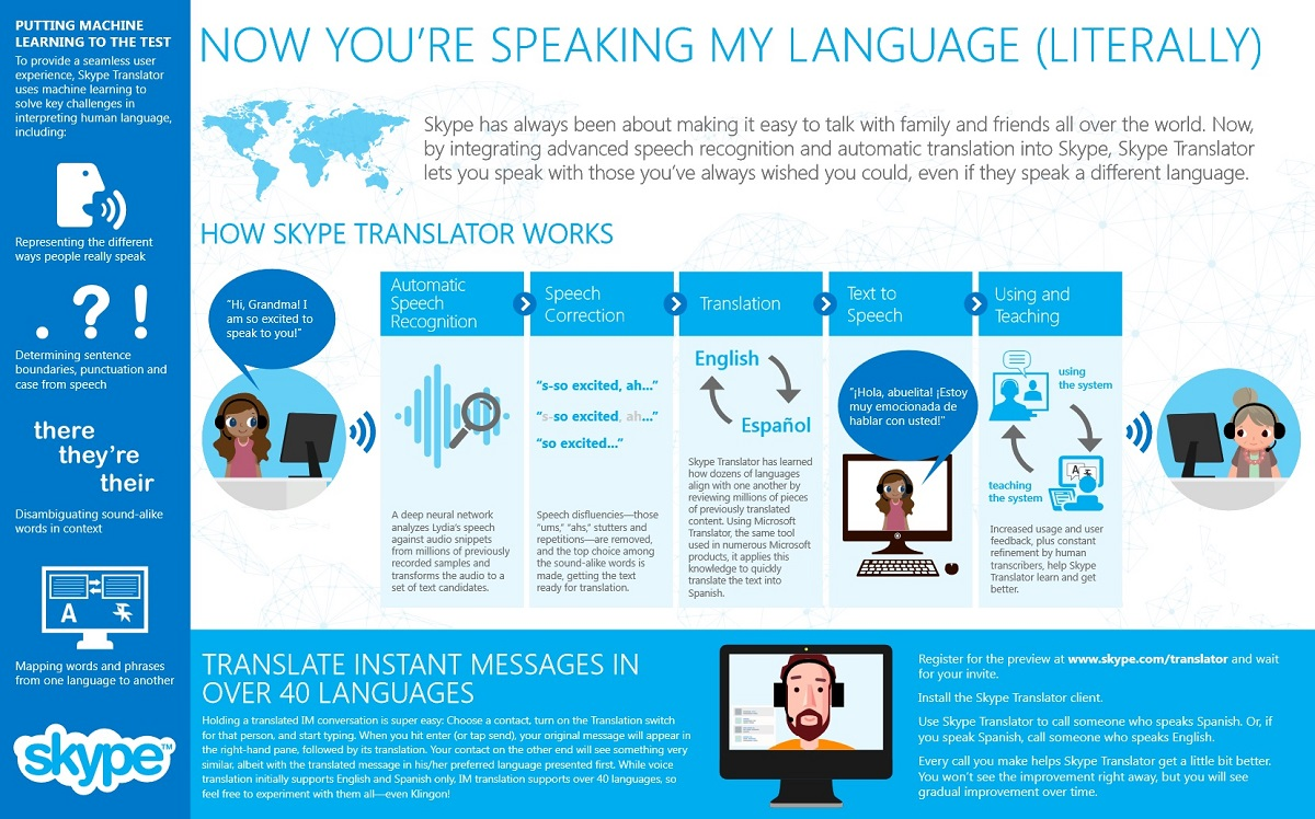How Skype Translator Works