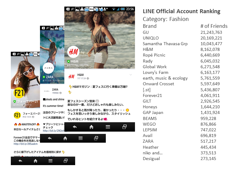 LINE Official Account Ranking - Fashion Category