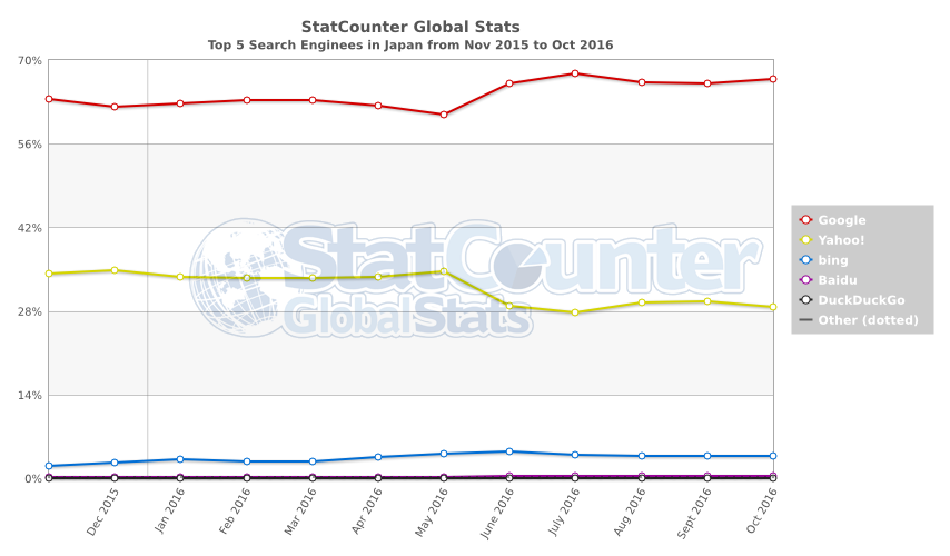 StatCounter - Top 5 Search Engines in Japan
