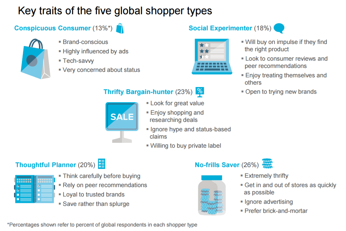 Key Traits of the  Five Global Shopper Types.png
