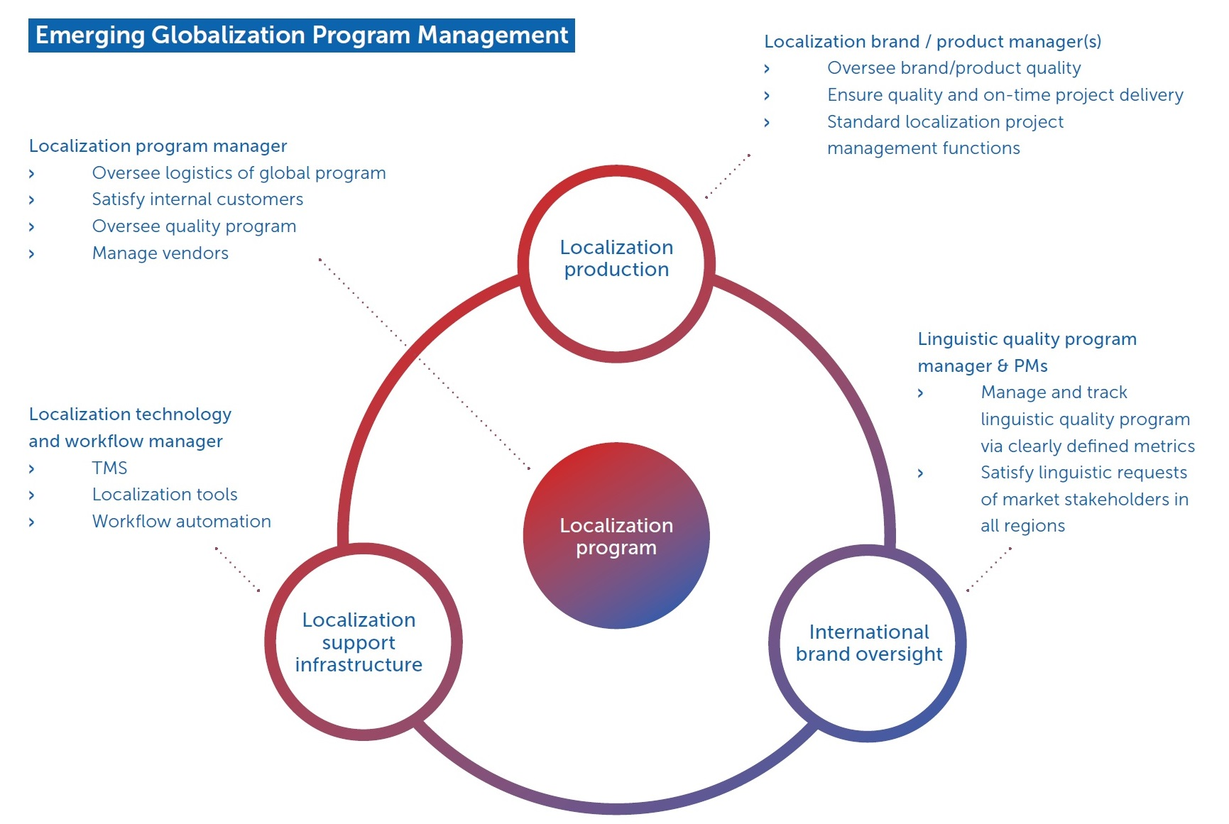 Localization_Center_of_Excellence_Chart