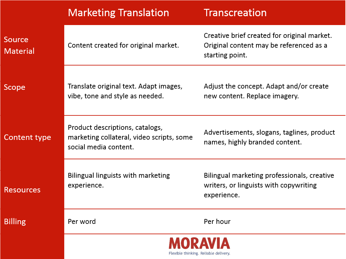 Marketing Translation Transcreation Cheat Sheet
