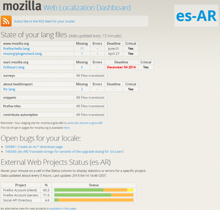 Mozilla Localization Dashboard