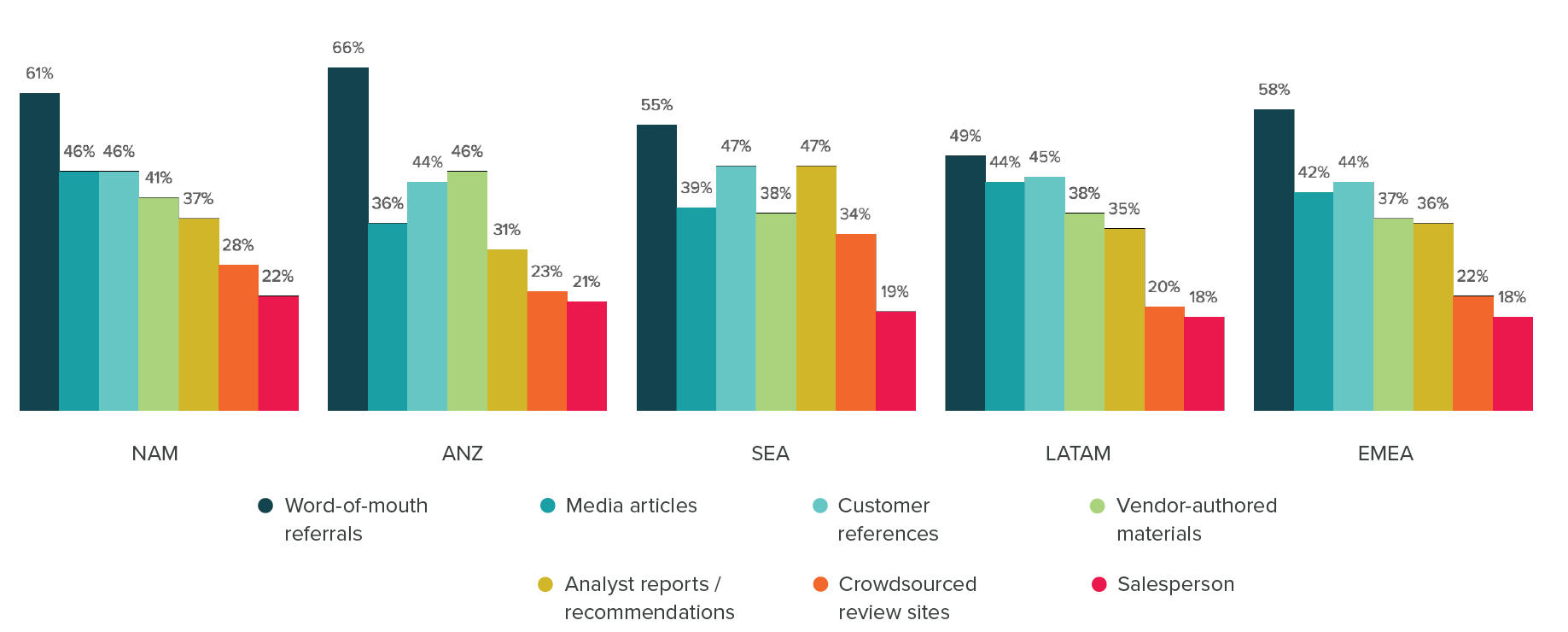 The salesperson is the least-trusted source of information when buying business software
