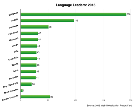longtaillanguageleaders