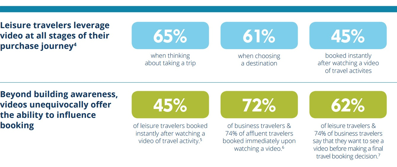 Travel Video stats.jpg