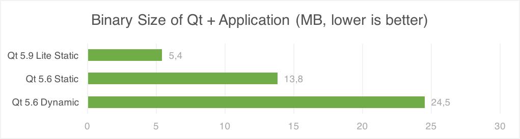 Performance Improvements with Qt 5 9 LTS