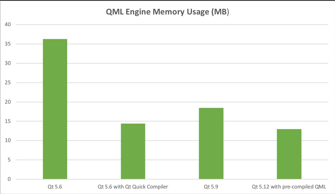 Qt Quick Performance Improvements with Qt 5 12 LTS