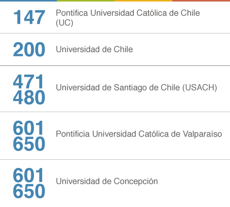 chile-QS2016.png