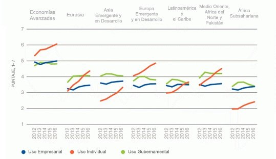 La lenta adopción de las TIC a nivel institucional