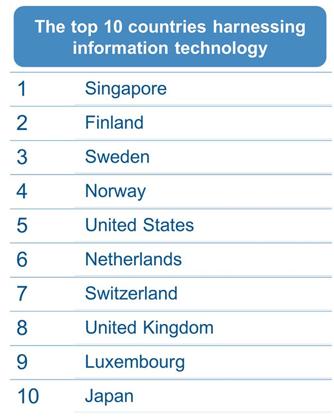 Top countries harnessing IT