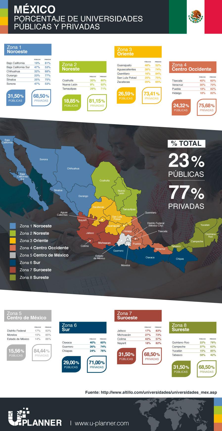 Infografia_Mexico-Unis-privadas-y-publicas.jpg