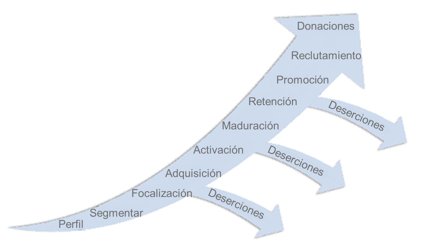 Ciclo de la motivación de un estudiante