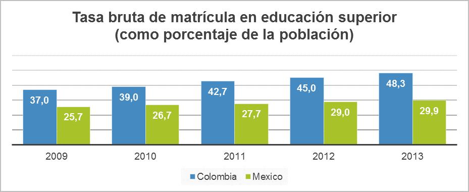 tasa bruta de matricula en educación superior
