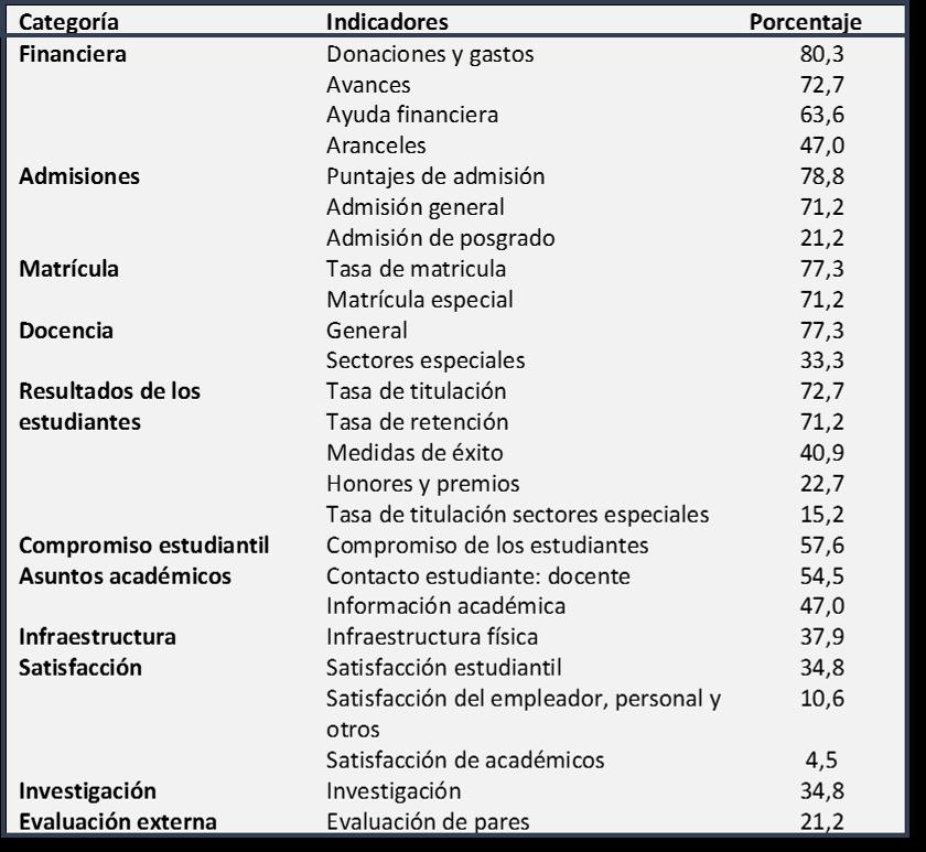 metricas universidades español