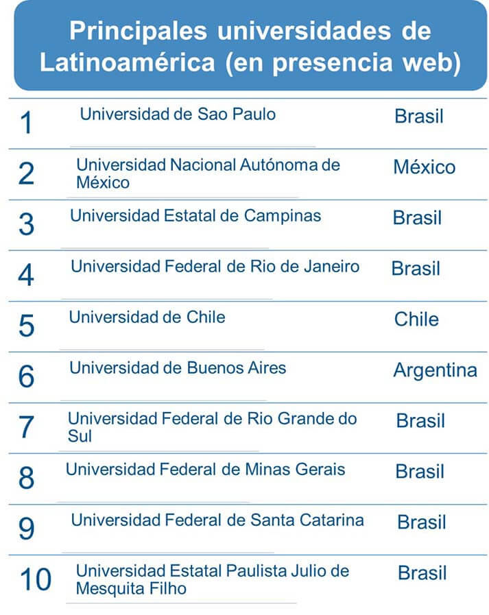 rankings educación superior webometrics