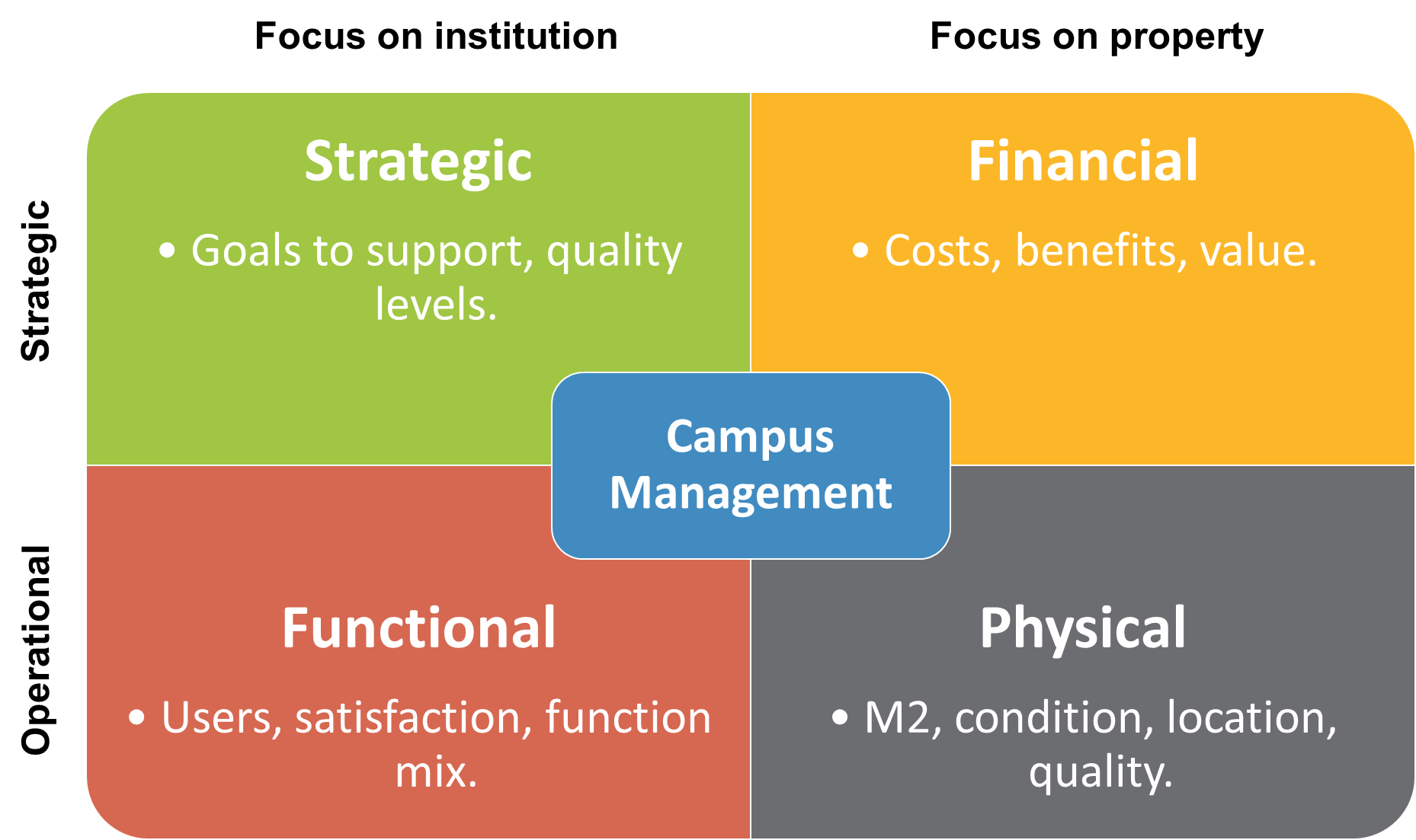 Campus Management Master Plan and Trends