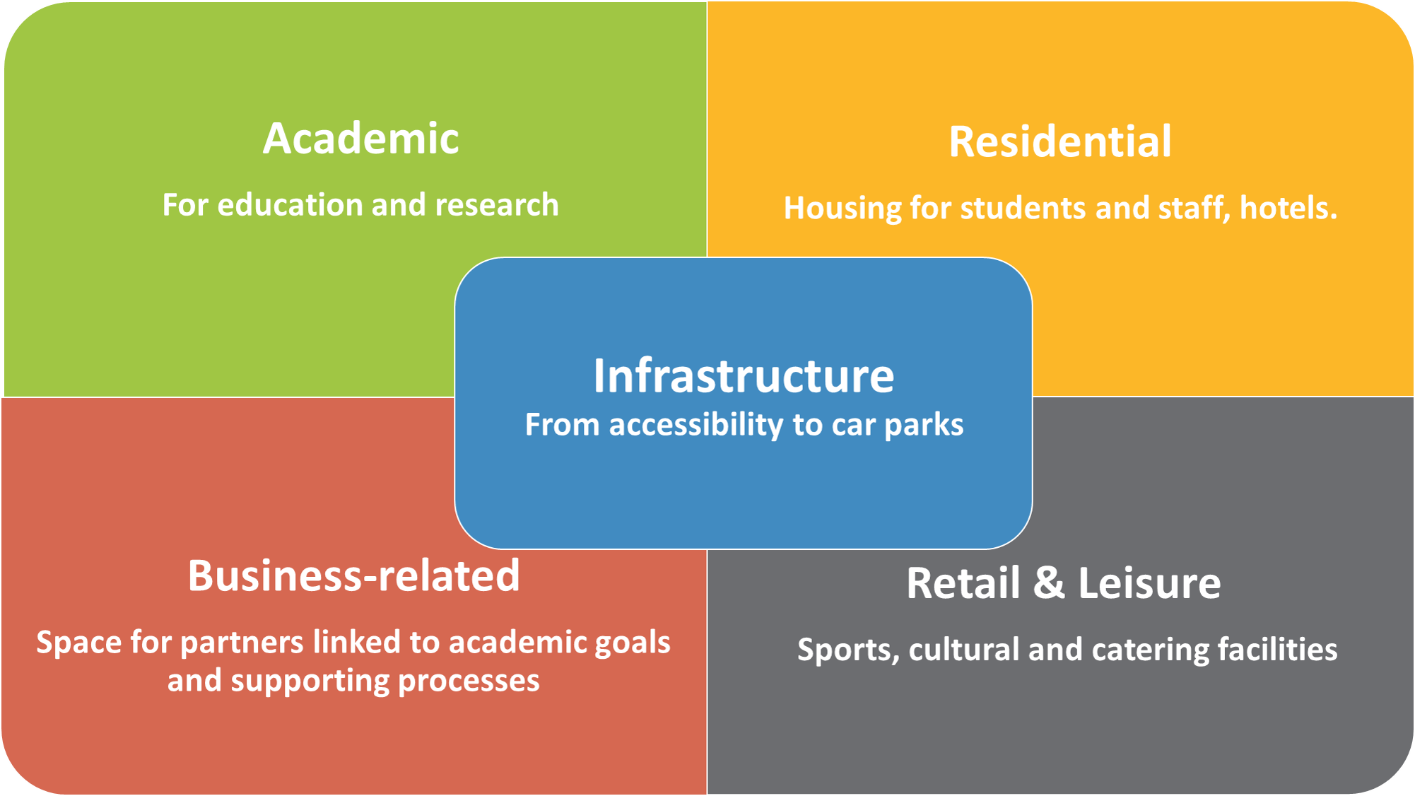 How to improve campus management planning?