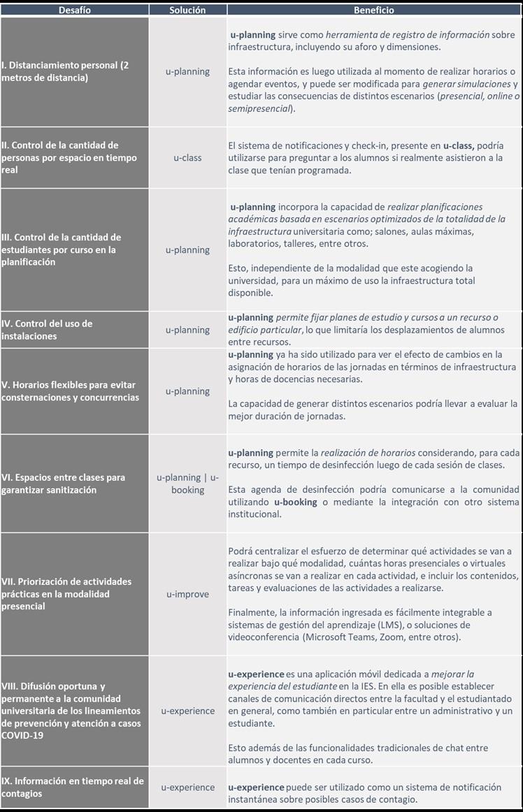 tabla soluciones u-planner