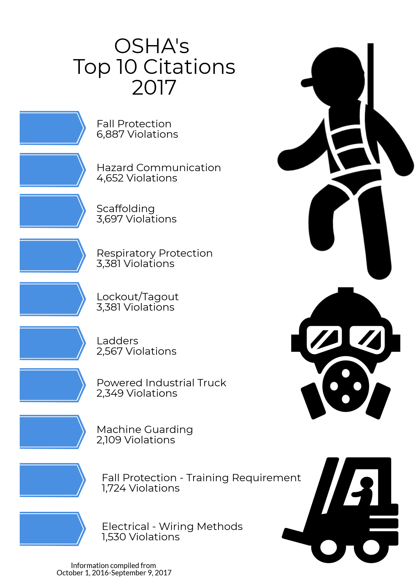 OSHA's Top 10 Citations for 2017