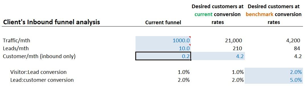 KPIs_Inbound_Marketing