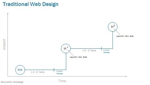Diseo_de_sitio_web_tradicional