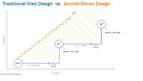 Diseo_tradicional_vs_Growth_Driven