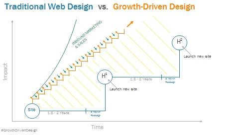 Diseo_tradicional_vs_Growth_Driven_e_inbound_marketing