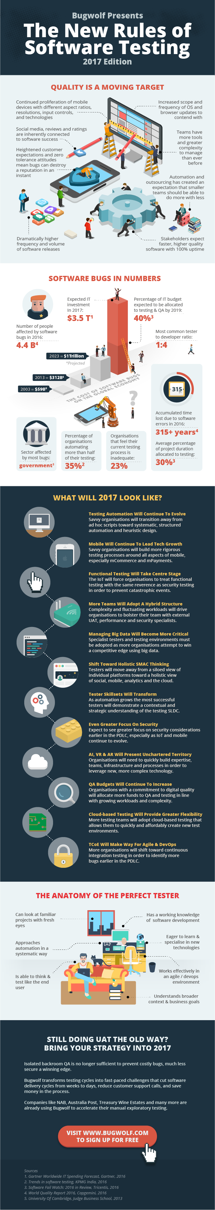 Infographic showing software testing trends in 2017