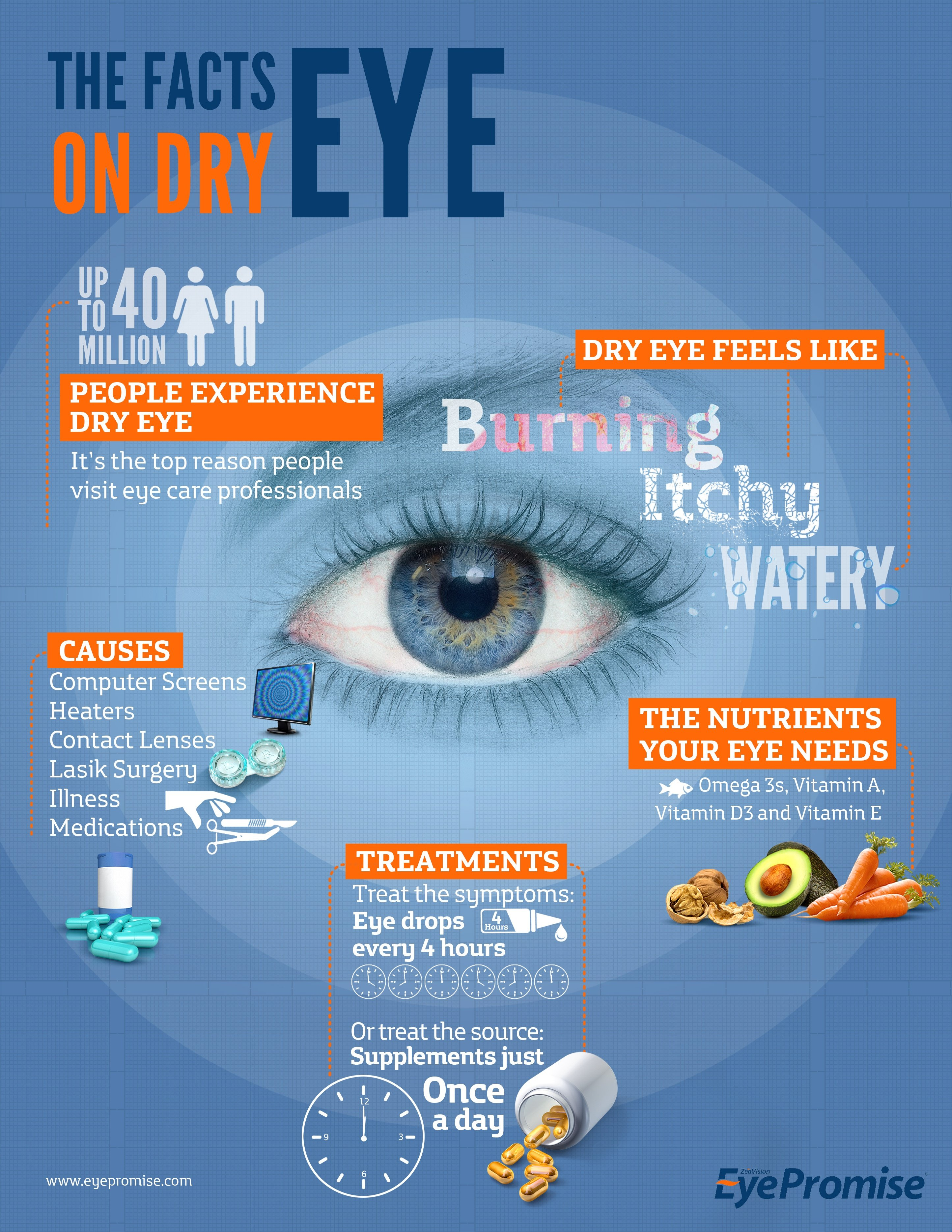 Get the facts on dry eye in this simple infographic.