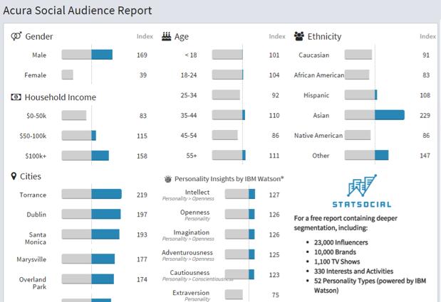 Acura Brand Profile Demographics