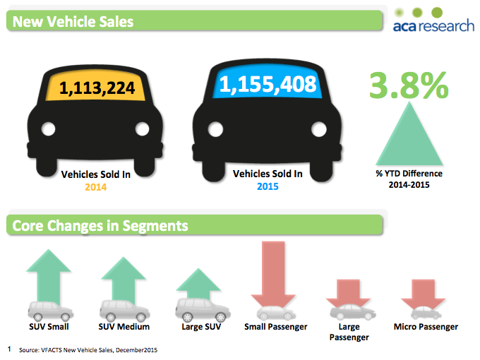 2015 vehicle sales trends in the australian automotive for Motor trend phone number