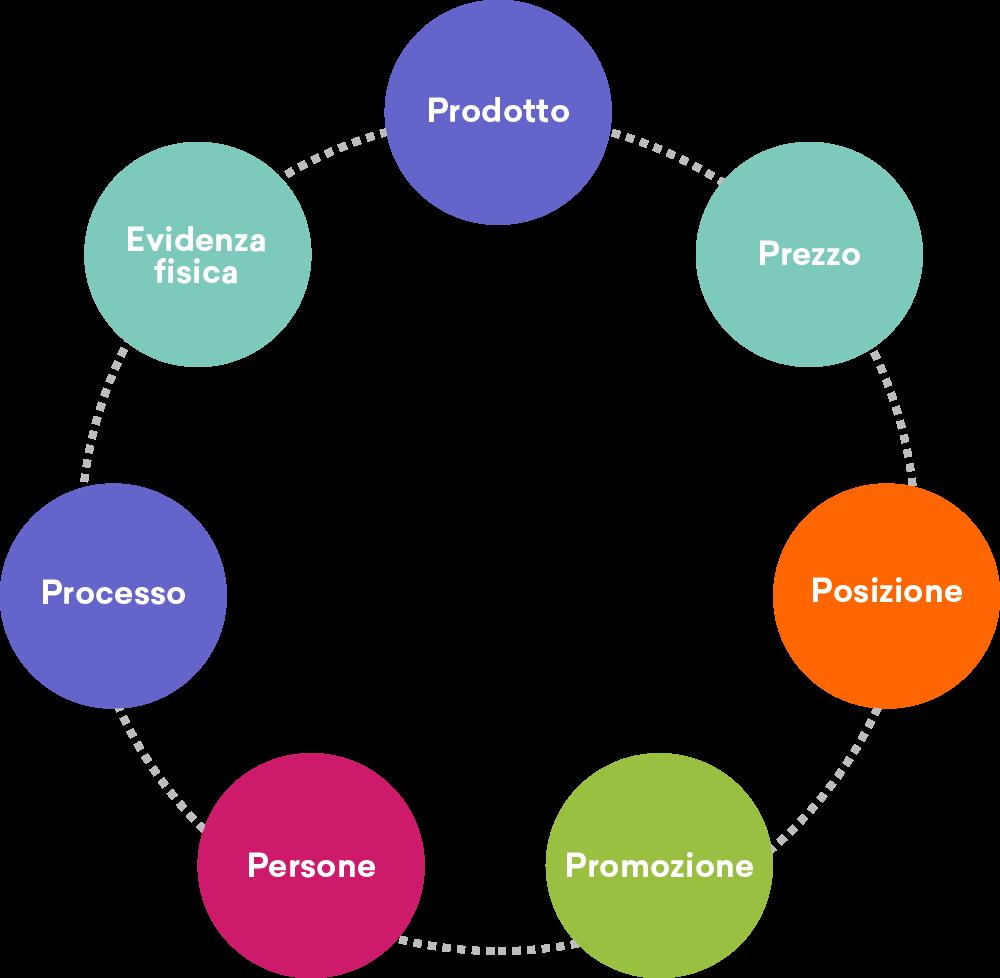 e commerce marketing mix