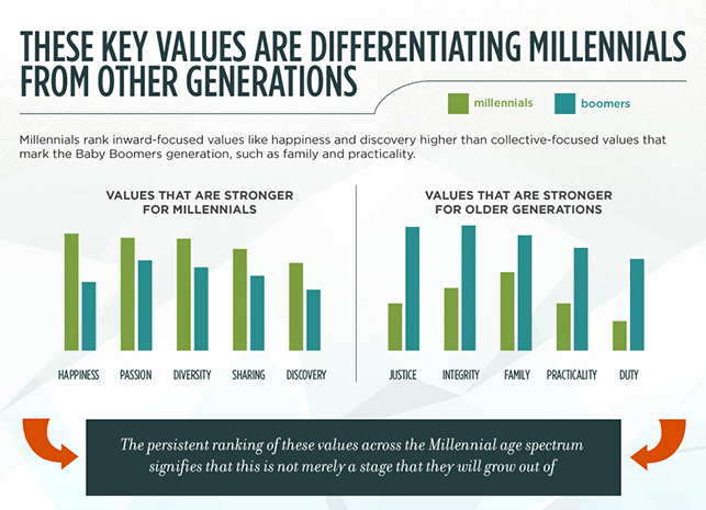 CEB Iconoculture Inside the Millennial Mind Infographic
