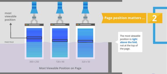 Google-Ad-Viewability-5-Factors-3