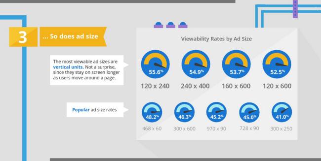 Google-Ad-Viewability-5-Factors-4