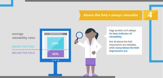 Google-Ad-Viewability-5-Factors-5