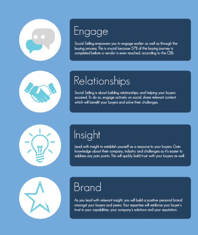 How to Revamp Your LinkedIn Profile to Sell More Infographic 6