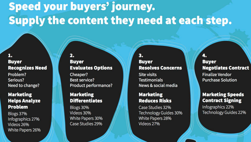 Infographic-Match-Content-to-the-Buyers-Journey.jpg-1650×1275-