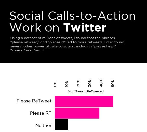 Infographic-Social-Calls-to-Action-Work-Dan-Zarrella-ok