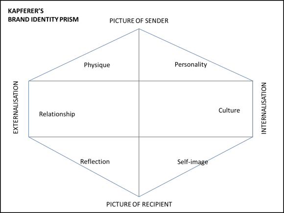 brand-identity-prism
